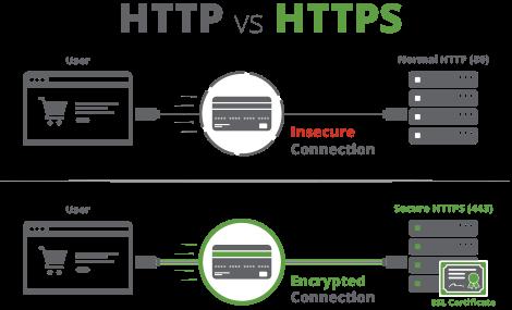 Pentingnya SSL atau Secure HTTP alias https pada website